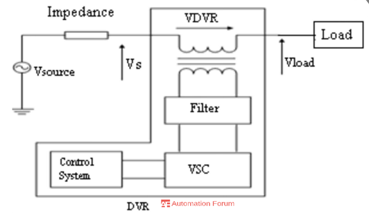 How Dynamic voltage restorer (DVR) can be useful to