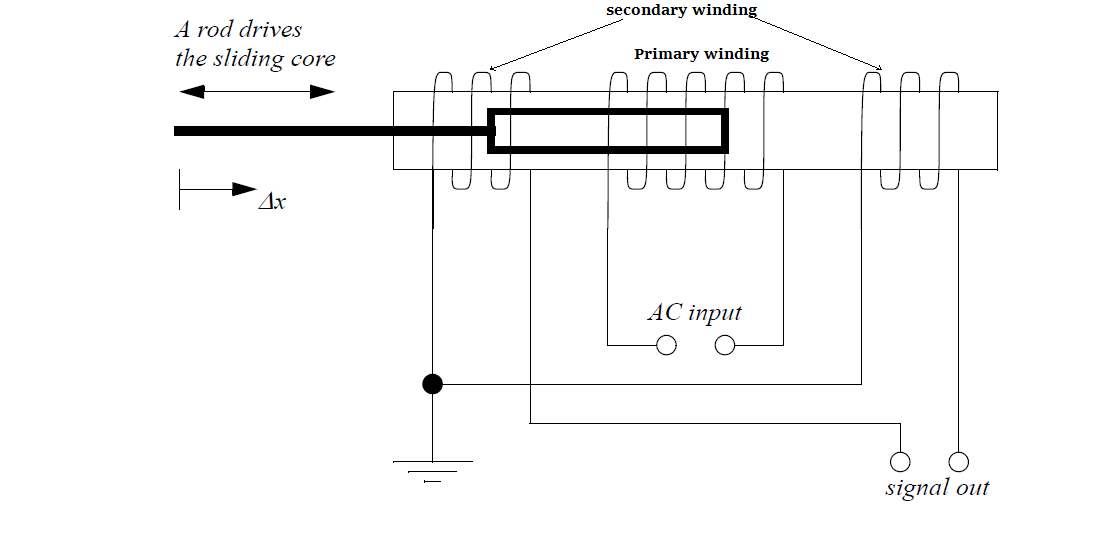 what is lvdt explain it with neat diagram delco remy alternator working of linear variable differential transducer its consists a cylindrical transformer where surrounded by primary winding and two secondary the placed in