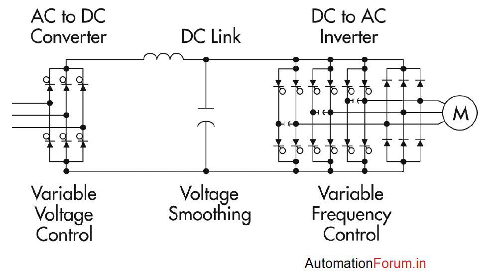 Variable Frequency Drive- Basics, Working and Selection of