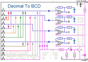 Why BCD? – AutomationPrimer