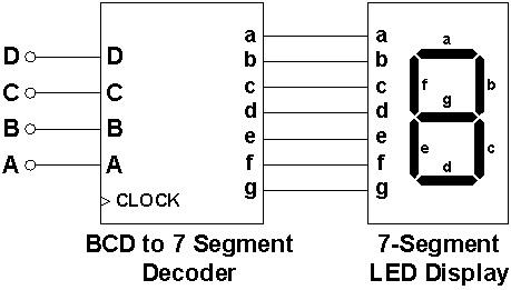 Why BCD?