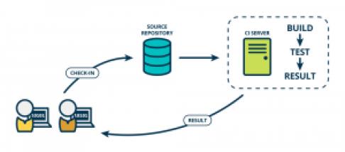 continuous-integration-CI-www.automationtalks.com