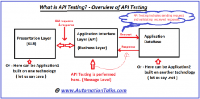 API Testing - What is API testing? How API Testing is performed?