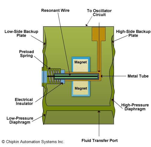 honeywell pressure transmitter wiring diagram contactor problems sensotec transducer 43 resonant wire resize 502 2c488