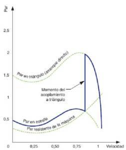 Curva Par-Velocidad en el arranque estrella triángulo