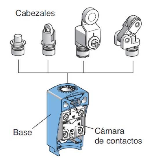 Cabezales de interruptores de posición.