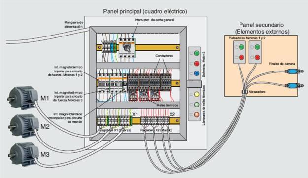 Esquema conexión cuadro eléctrico.