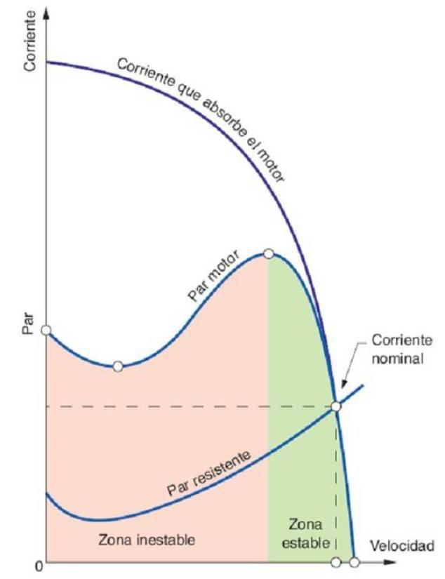 Curva Intensidad motor