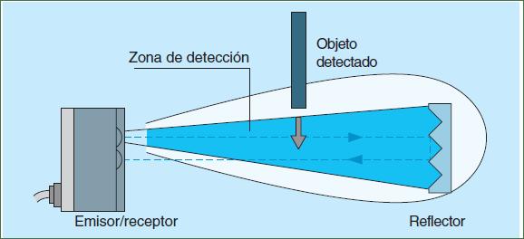 Detección óptica reflex