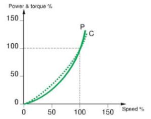 Motor funcionando a para variable