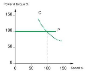 Motor funcionando a potencia constante