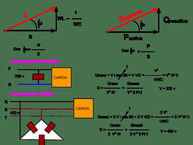 Compensación de energía reactiva mediante condensadores.