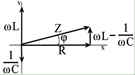 Gráfico impedancia