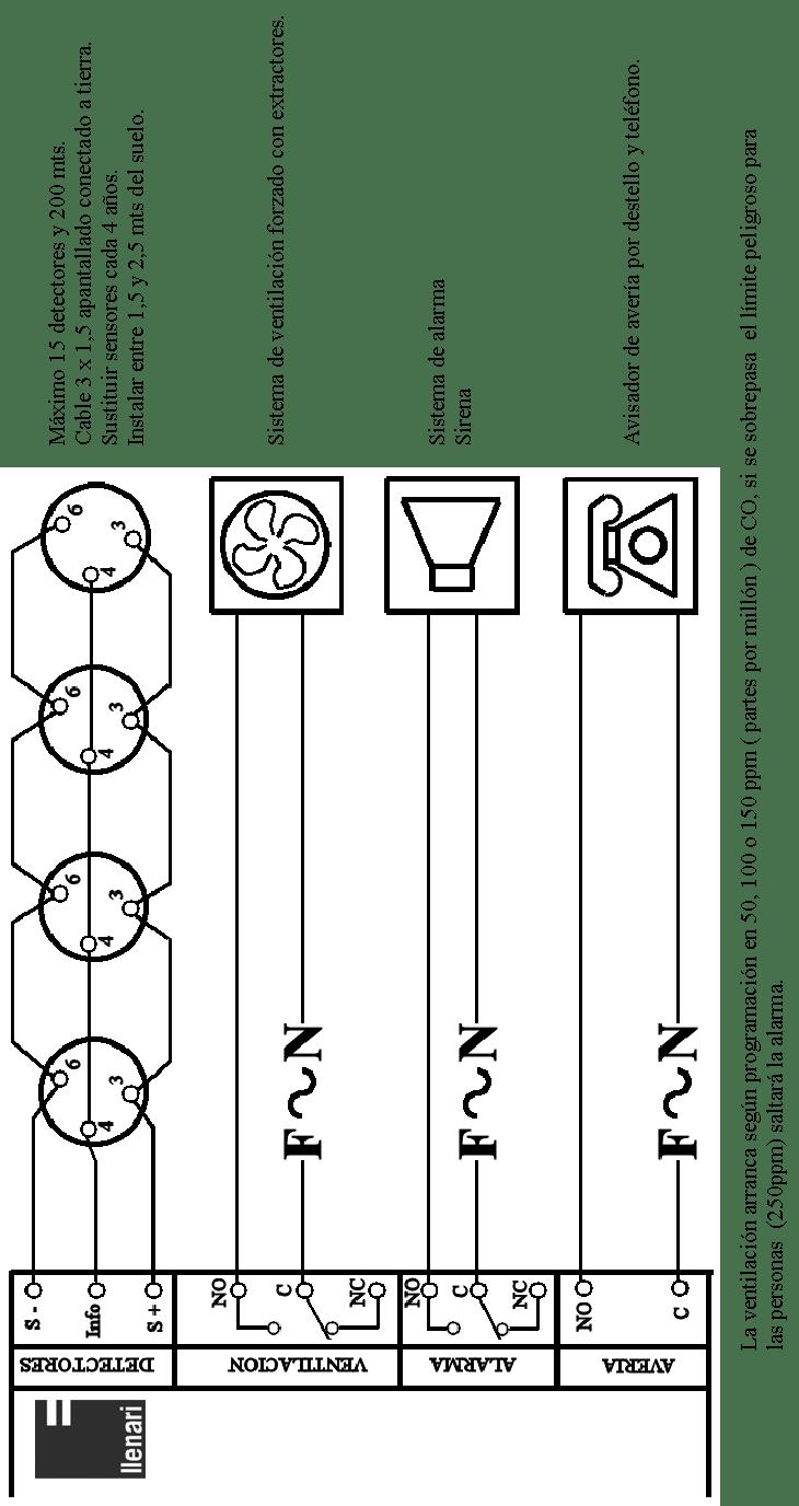 Central Monóxido de Carbono