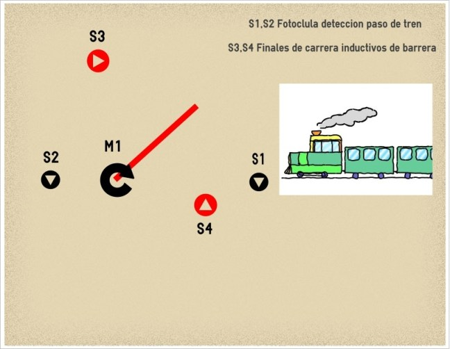 Grafico barrera tren