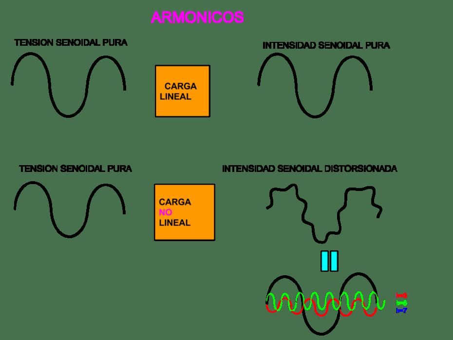 armonicos de frecuencia por carga no lineal