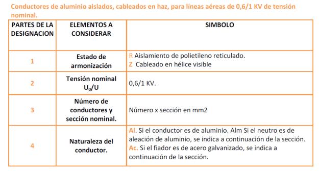 Designación conductores de aluminio aislados en haz, para líneas aéreas 0,6/1 Kv.