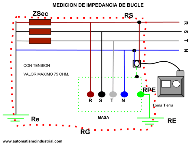 Impedancia de bucle y posible corriente de cortocircuito.