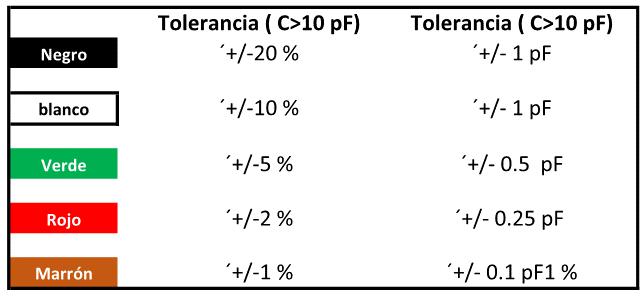 toleranciacondensadores