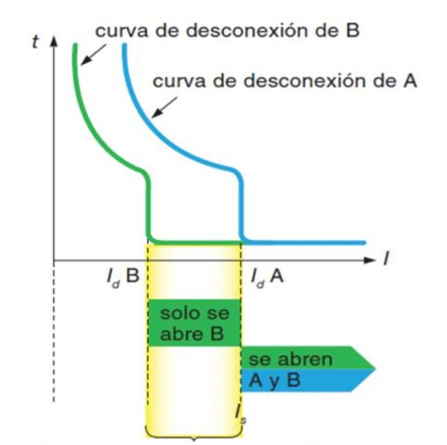 Selectividad en magnetotérmicos.