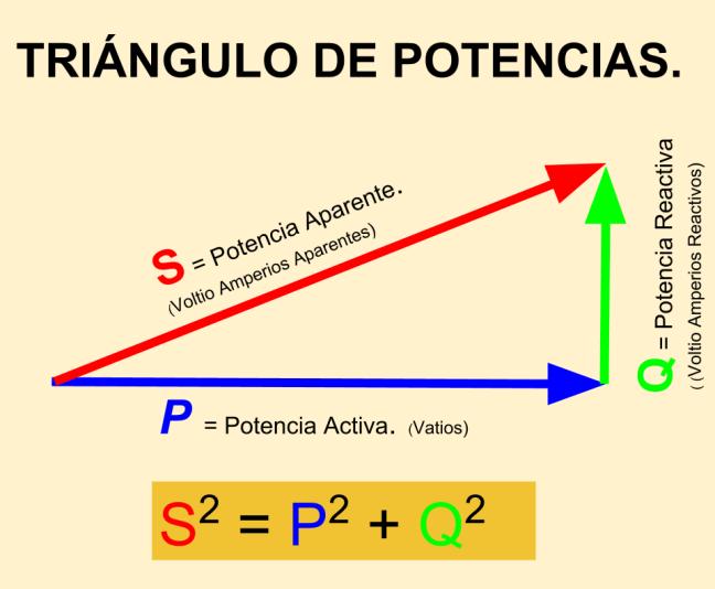 Triángulo de potencias