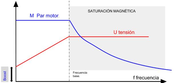 Curva par motor del variador de frecuencia