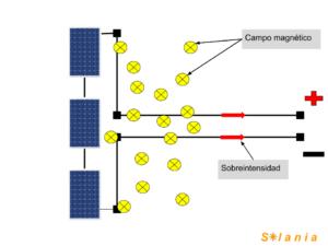 Cableado correcto en campo solar