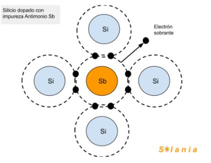 Estructura del silicio