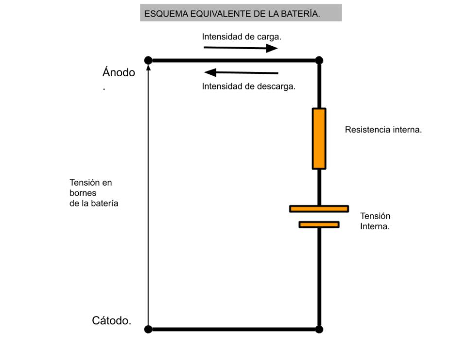 Circuito equivalente de las baterías
