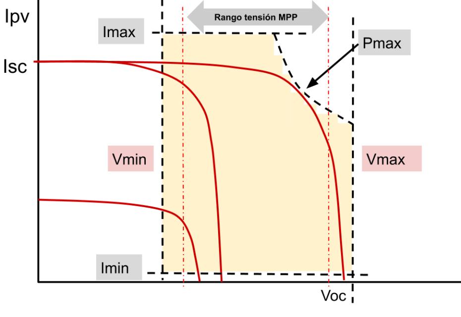 Curvas dimensionamiento de inversor solar fotovoltaico conectado a red