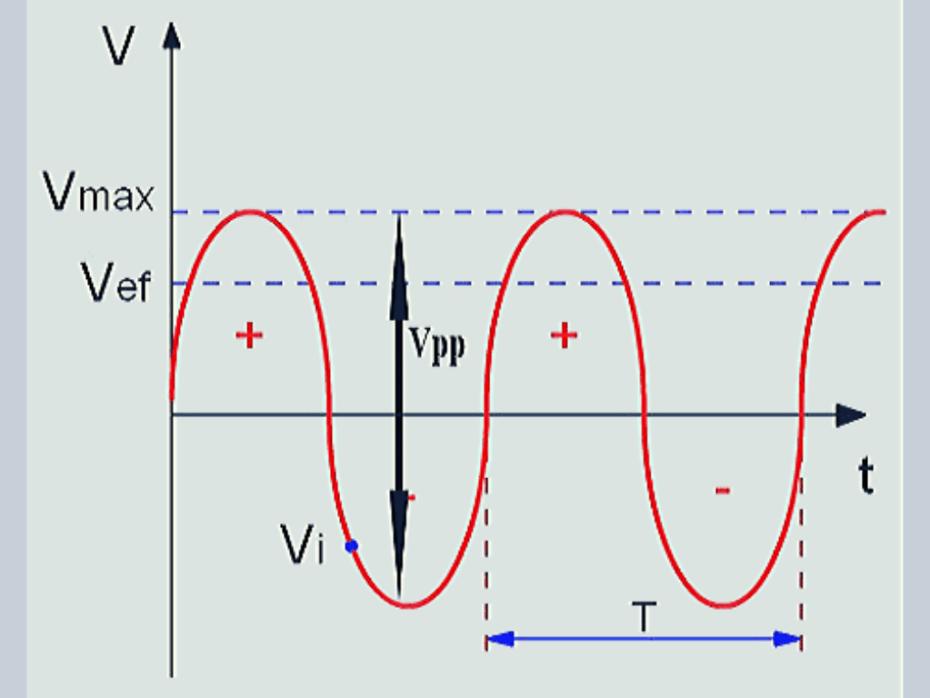 Tensiones de referencia en onda corriente alterna.
