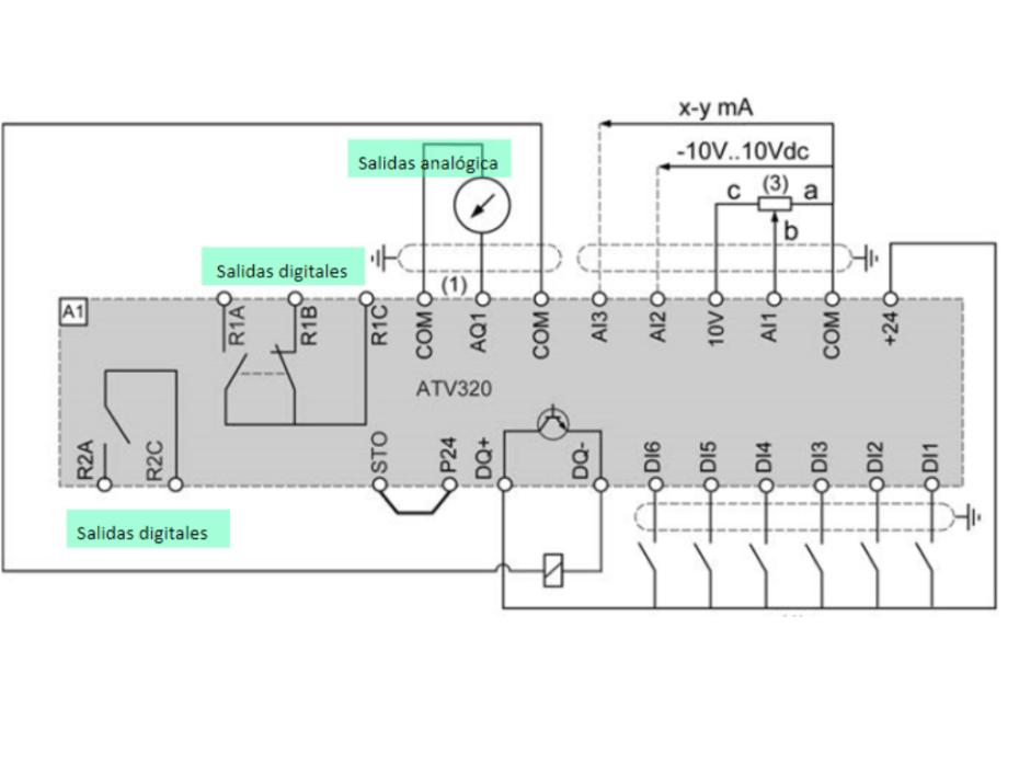 Señal analógica en variadores de frecuencia