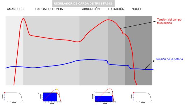 Regulador de carga  de baterías de tres fases