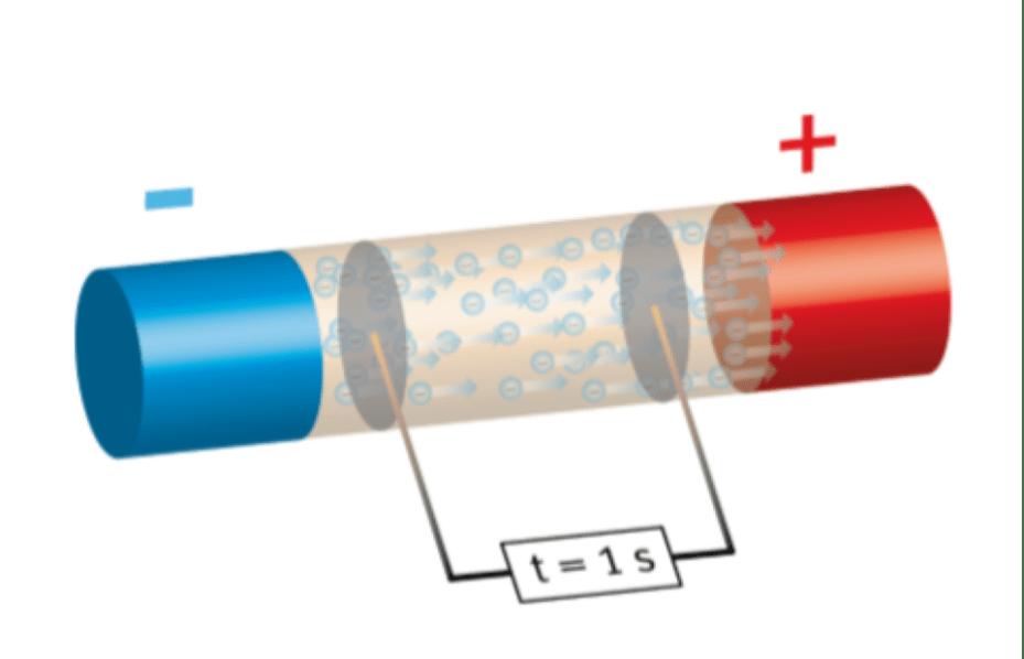 Intensidad eléctrica circulación de electrones en la unidad de tiempo.