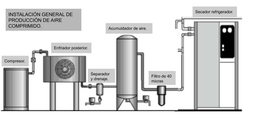 Instalación general de preparación del aire comprimido.