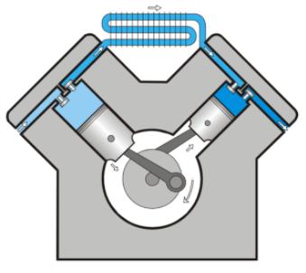 Compresor de émbolo alternativo de dos etapas.