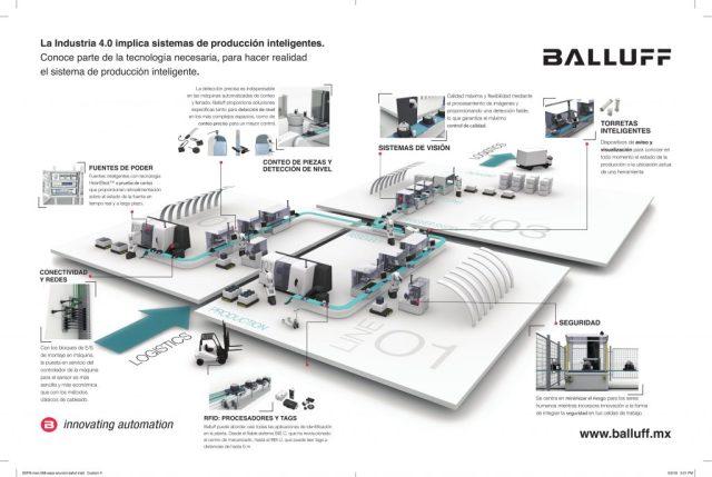 Industria 4.0 de Balluff