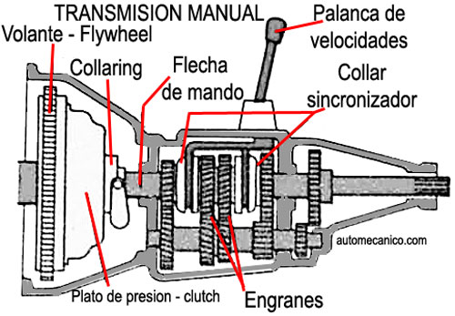 TRANSMISIONES AUTOMATICAS Y MANUALES: TRANSMISIONES MANUALES