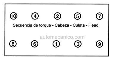 Diagrama De Sincronizacion De Las Cadenas De Tiempo De