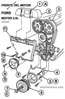 Cómo instalar una correa serpentina en un Escort ZX2