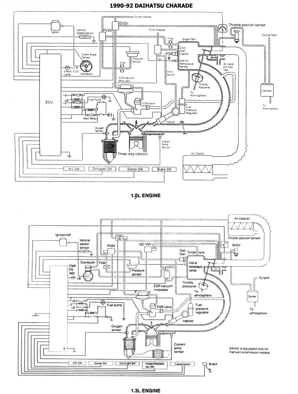 Diagramas Esquemas DAIHATSU