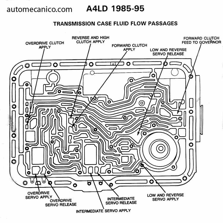 Caja de transmision automatica ford ranger