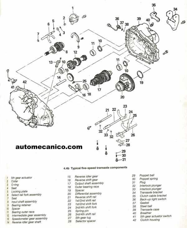 La caja de cambios mecánica