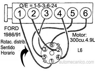 Diagrama de orden de encendido ford