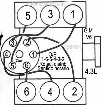 Orden de encendido de ford windstar 1996