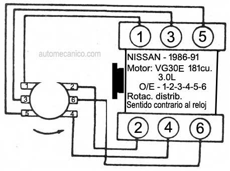 Nissan Z24 Coil Diagram Nissan Wiring Harness Diagram