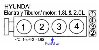 2003 Hyundai Tiburon Engine Diagram Hyundai Orden De Encendido Firing Order Mecanica