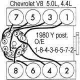 GENERAL MOTORS:Chevrolet Corvette 1980/87- Orden de