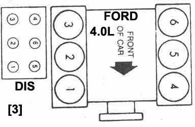 Orden de encendido de un motor v6 ford explorer