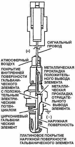 Ремонт Дэу Нексия : Датчик концентрации кислорода в